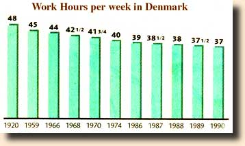 Work hours per week in Denmark